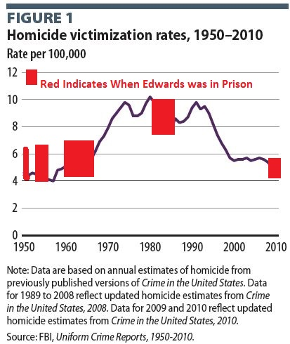 Edwards in prison graph and homicide rates
