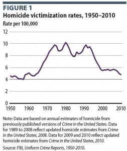 homiciderates